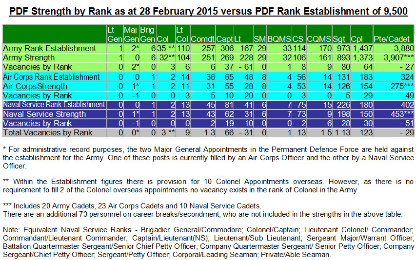 Defence Force strength table