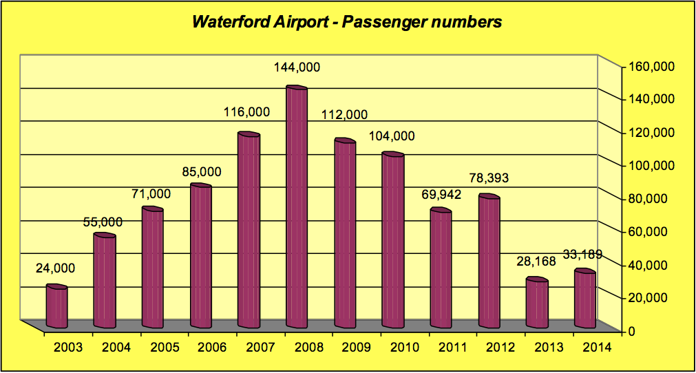 WaterfordAirportFigures