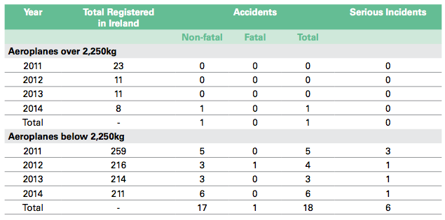 Total no. of accidents, fatal accidents and serious incidents involving GA:AW aeroplanes