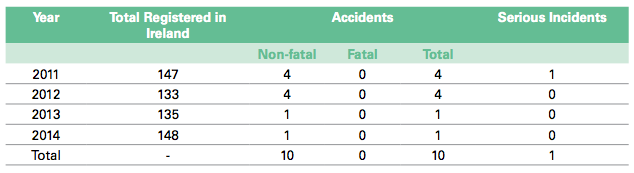 Total no. of accidents, fatal accidents and serious incidents involving microlight aircraft