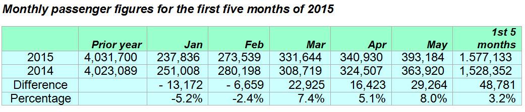 Belfast's traffic figures 2015