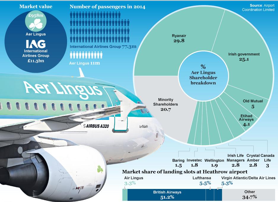 Aer Lingus shareholding