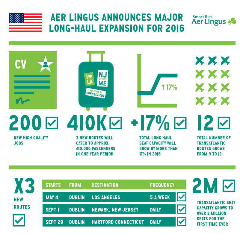 Aer Lingus Infographic