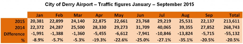 City of Derry Airport traffic figures