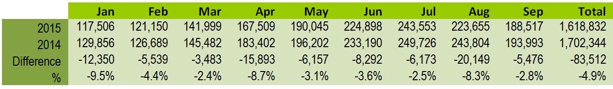 Cork passenger figures Jan-Sept 2015