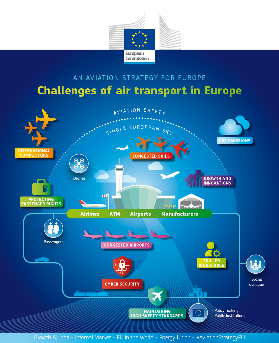 EU aviation-strategy - challenges of air transport
