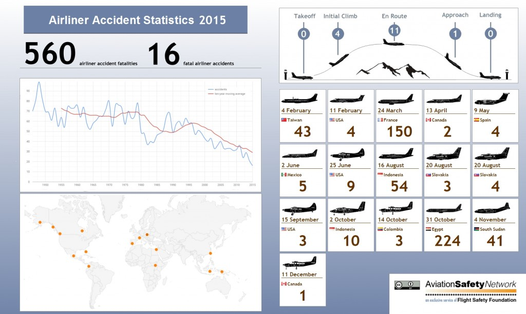 ASN Infographic, Airliner accidents in 2015
