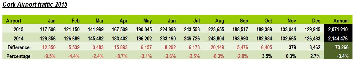 Cork passenger numbers 2015