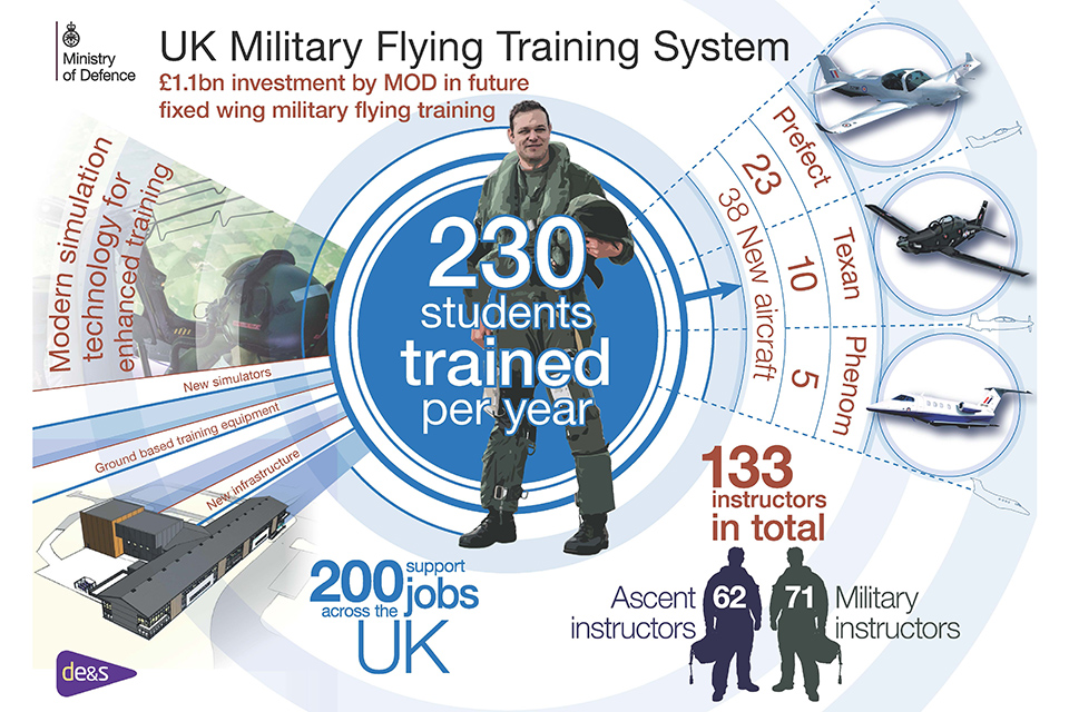 Uk pilot training infograhic (MoD)