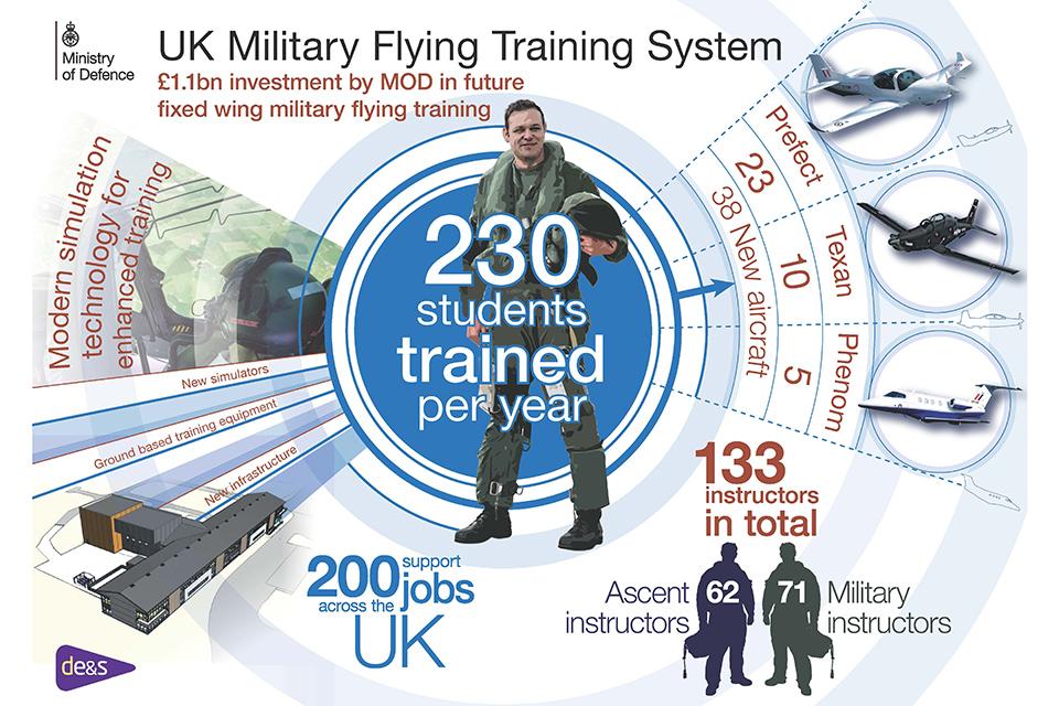 Uk pilot training infograhic (MoD)