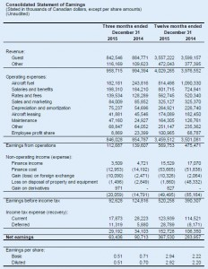 WestJets Consolidated Statement of Earnings