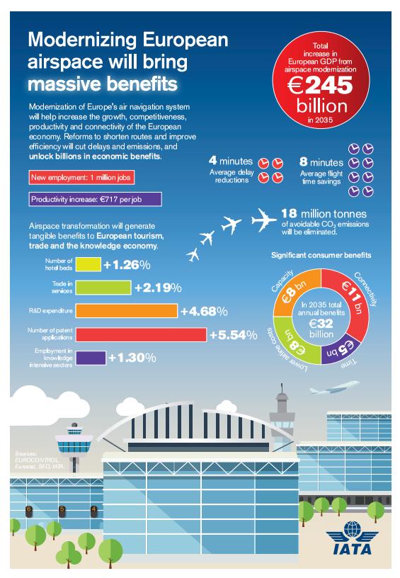 Benefits of a Single European Sky (IATA)