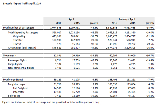 Brussels Airport passenger figures