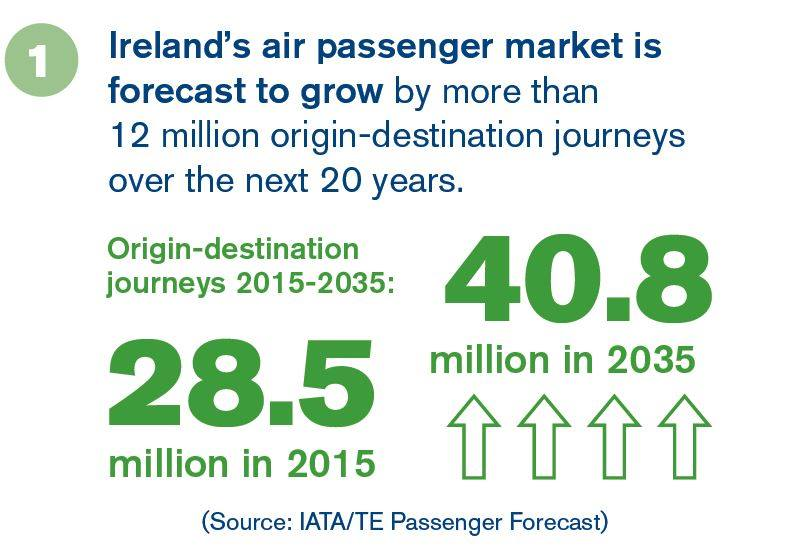 IATA's forcast for Ireland