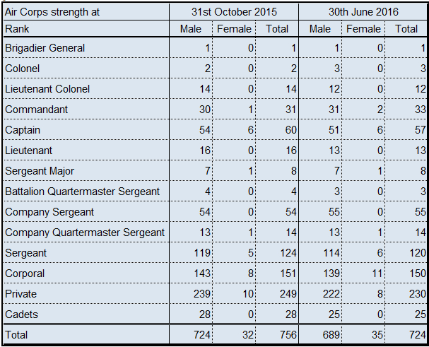 Air Corps strength table