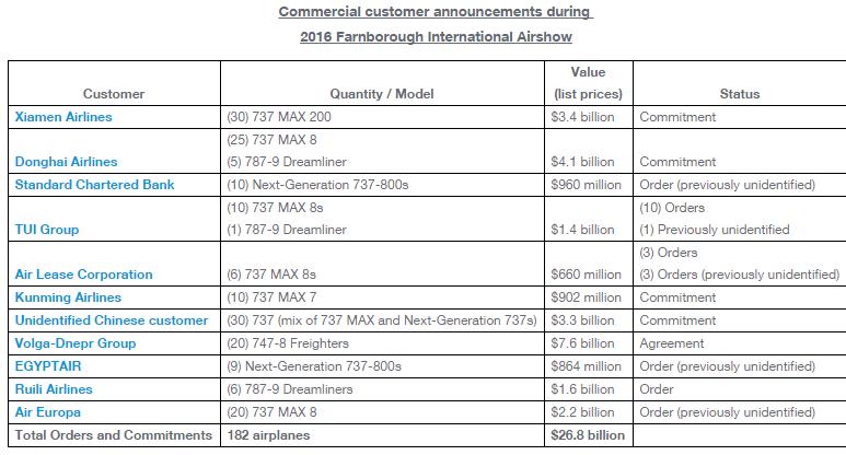 Boeing Farnbourgh orders