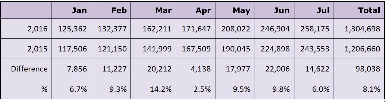 Cork Airport traffic figures