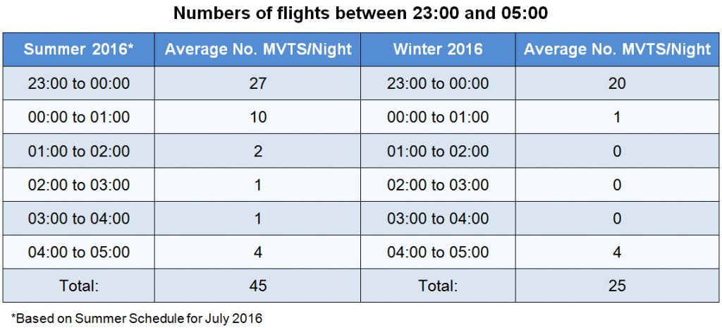 Dublin Airport's flight schedule between 2300 and 0500