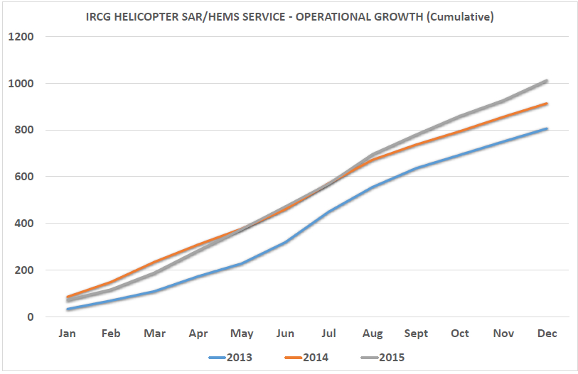 IRCG helicopter SAR & HEMS cumulative growth