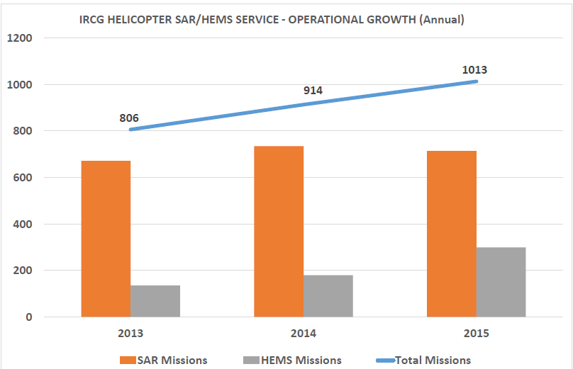 IRCG helicopter SAR & HEMS operational growth