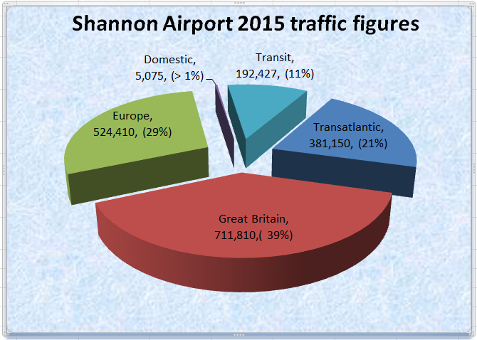 Shannon Airport chart