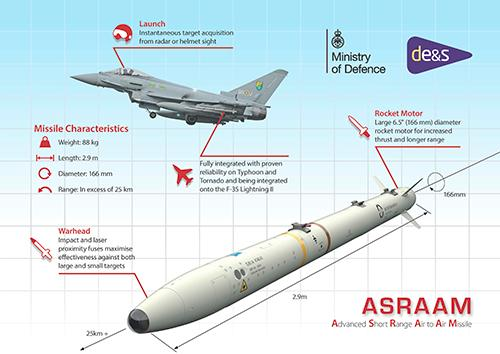asraam-infographic-raf