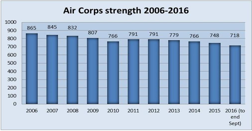 air-corps-statistics