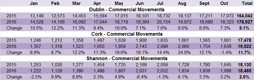 iaa-commerical-movements-jan-oct-2016